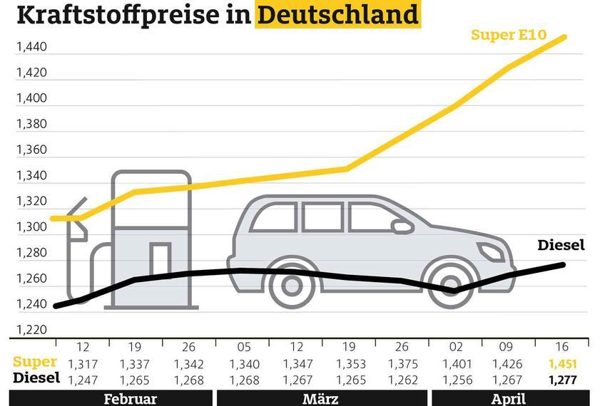 Benzinpreise Hamburg Aktuell