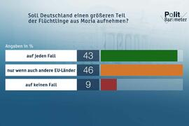 ZDF-Politbarometer September 2020